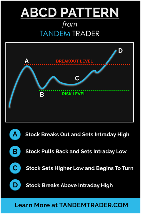 ABCD Chart Pattern
