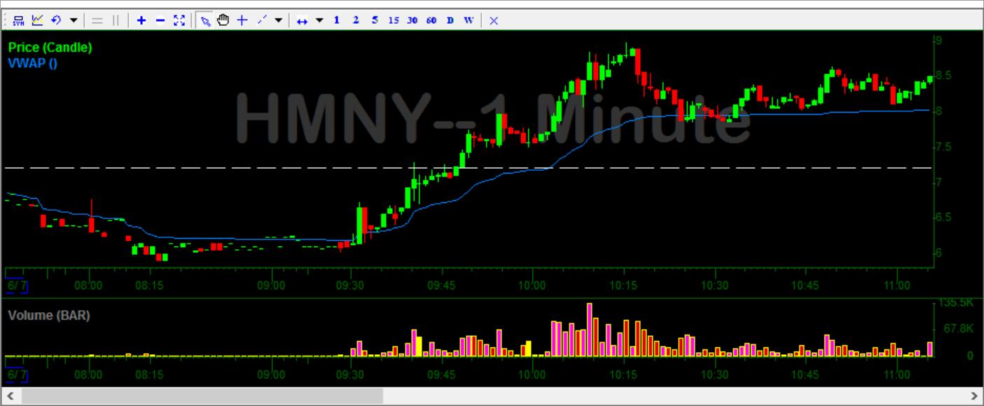 HMNY Stock Chart