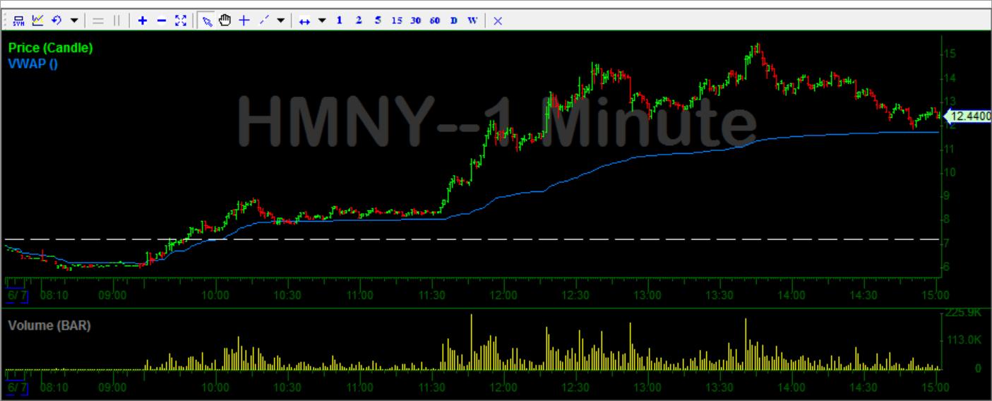 HMNY 1 Minute Chart