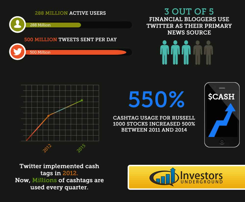 Twitter Stock Market Statistics
