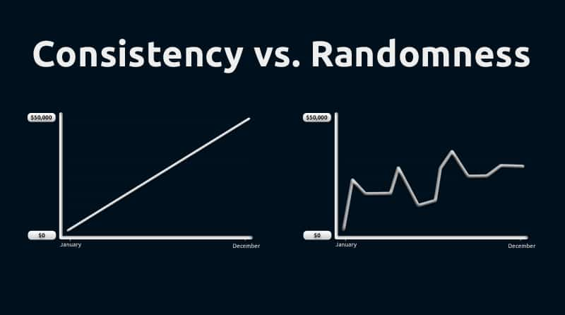 Consistency vs. Dollar Profits