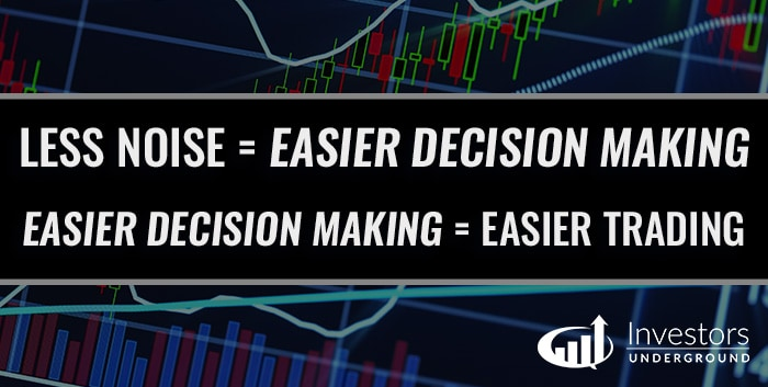 Day Trading Decision Making