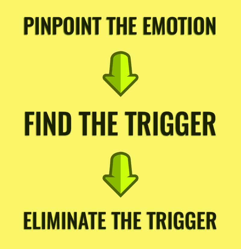 Avoiding Emotional Trading