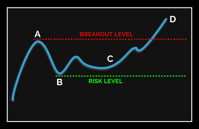 The Chart Pattern That Made Me Over $100,000 in Trading Profits