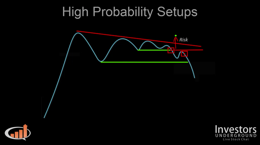 How to Day Trade High Probability Setups