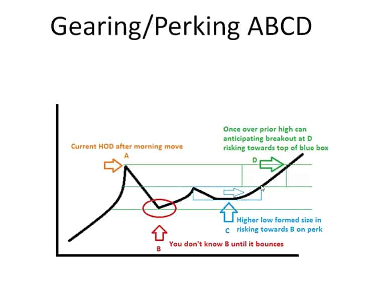 Gearing ABCD Pattern