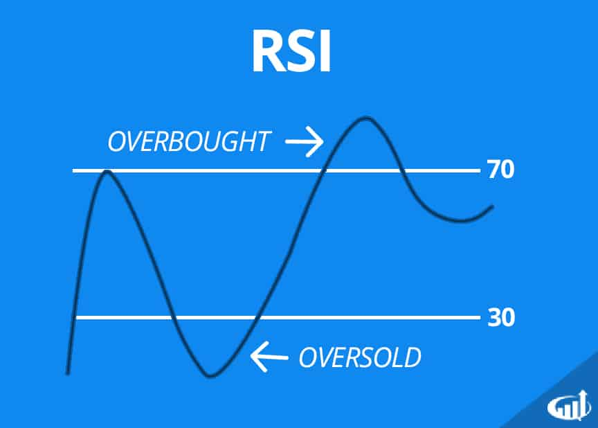 Relative Strength Index (RSI) Definition