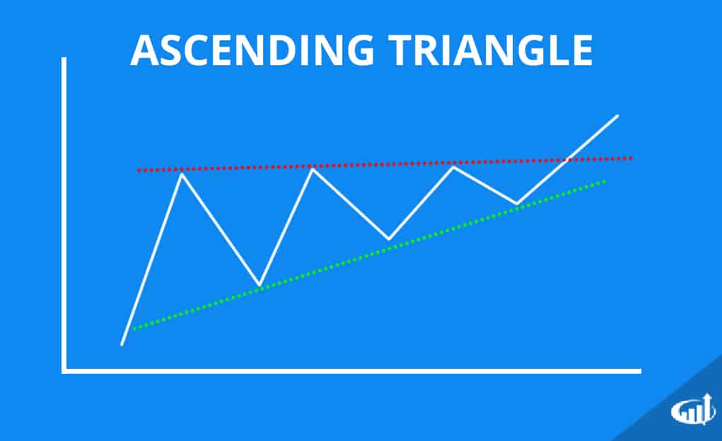Triangle Chart Patterns - Ascending, Descending, and Symmetrical