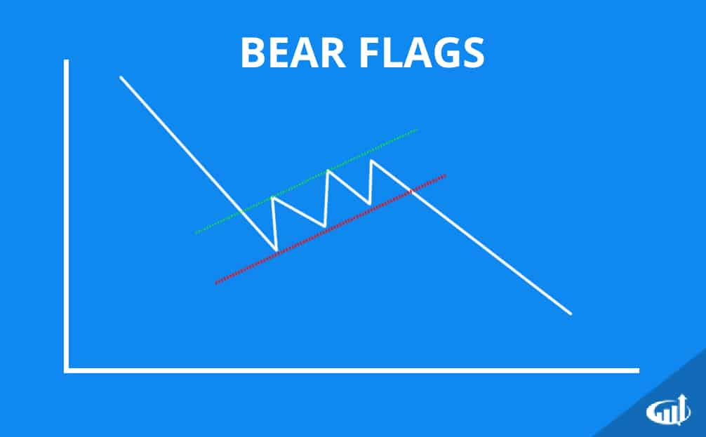 Bear Flag Patterns