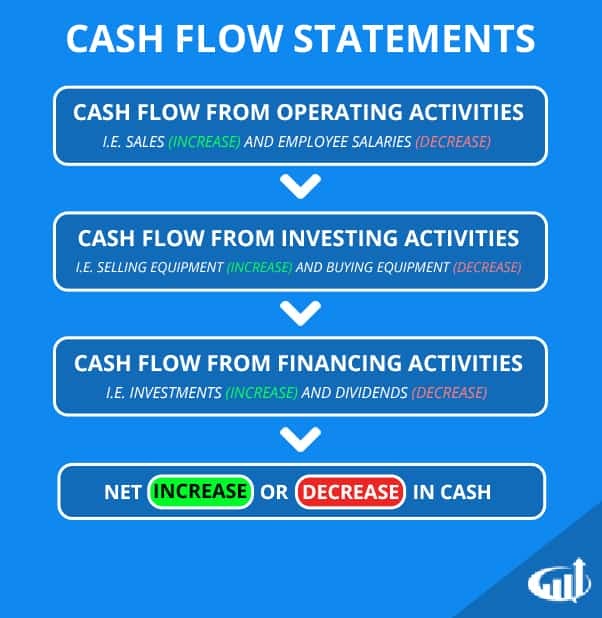 What Is A Cash Flow Statement  Definition And Explanation