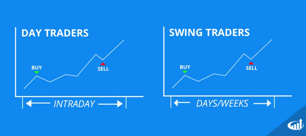 Swing trading futures options