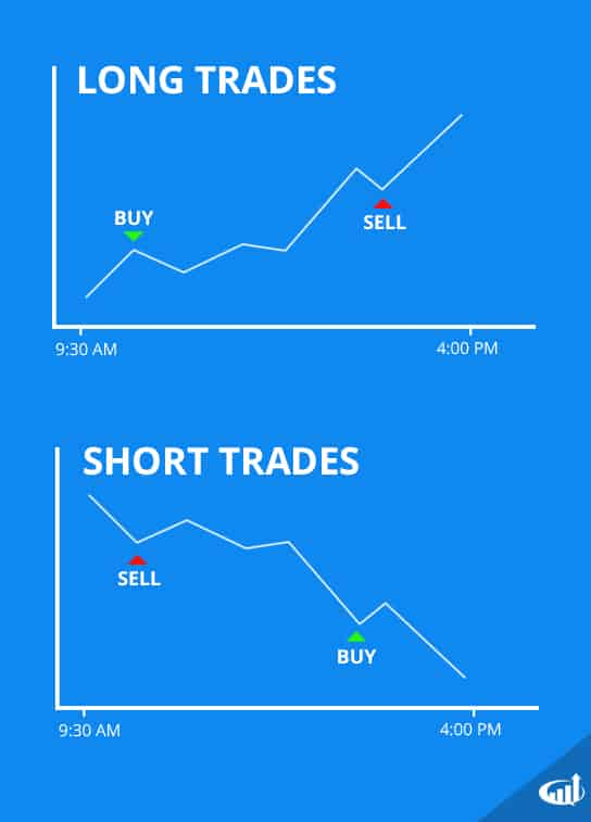 Long and Short Trades