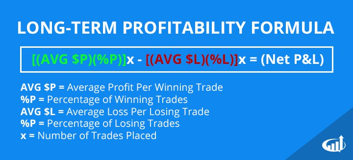 Long-Term Profitability Formula
