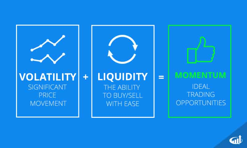Volatility and liquidity provide momentum traders with ideal setups.