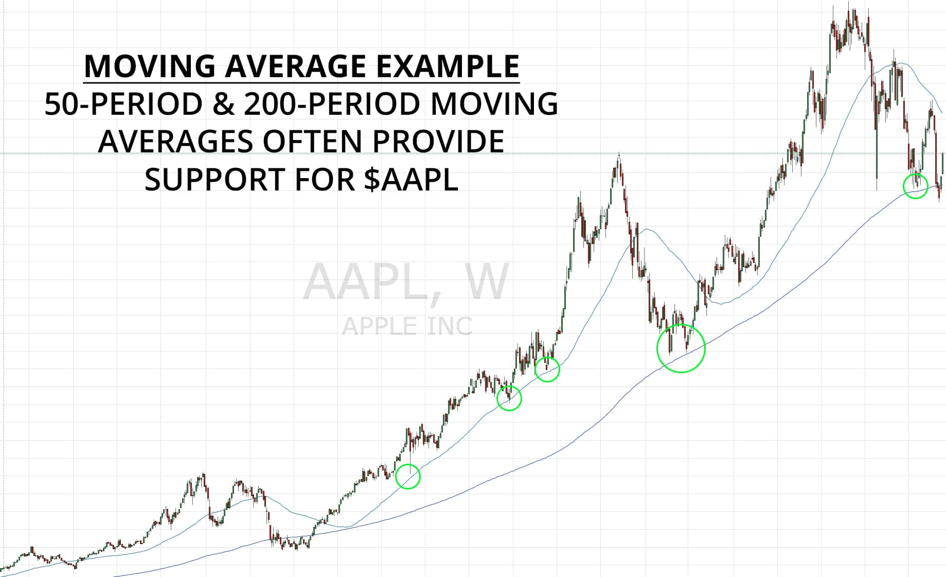 Moving Averages Example