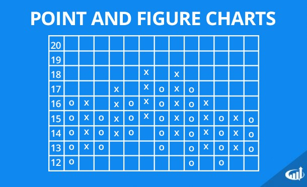 Point and Figure Charts