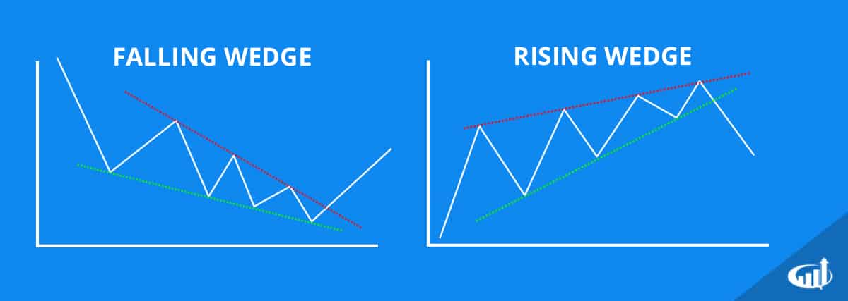 Rising and Falling Wedge Patterns