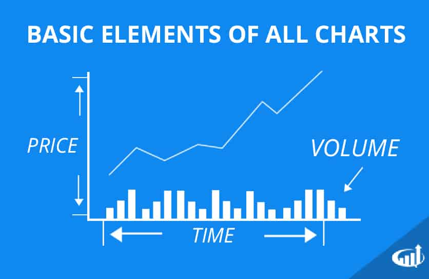 Elements of Stock Charts
