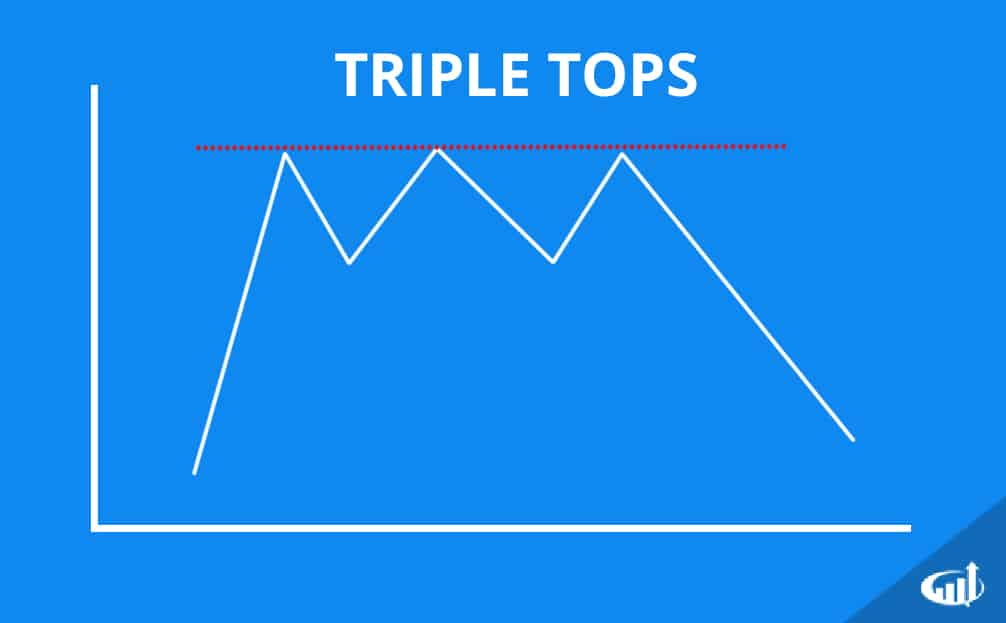 Triple Top Chart Patterns