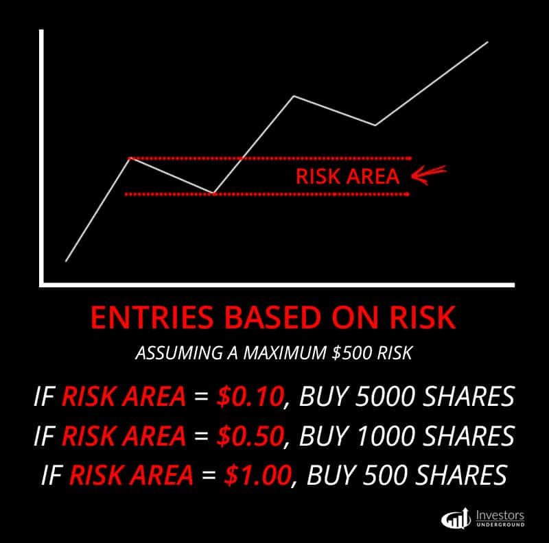 Risk Based Entries