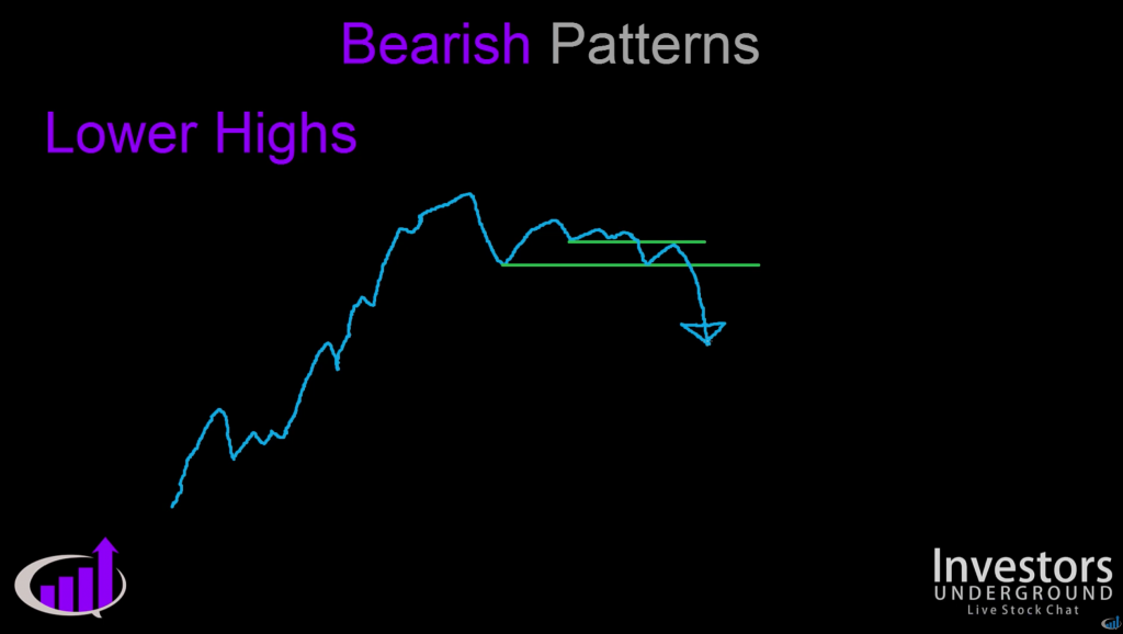 Short Selling Patterns