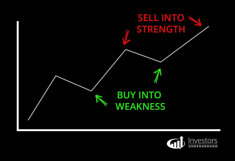 Buy into Weakness