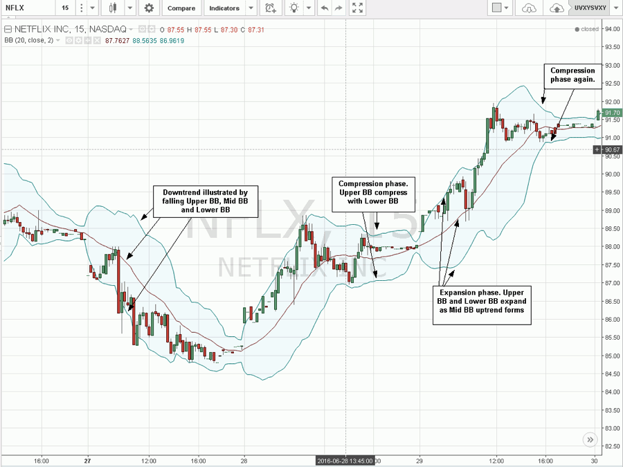 Bollinger bands excel example