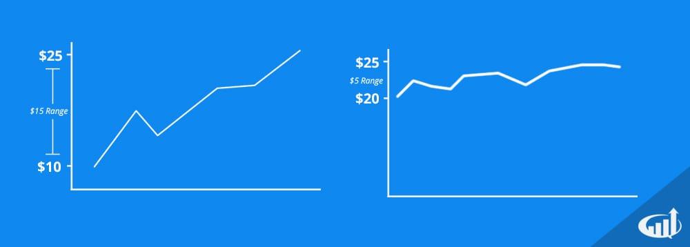 Comparing a Stock's Range