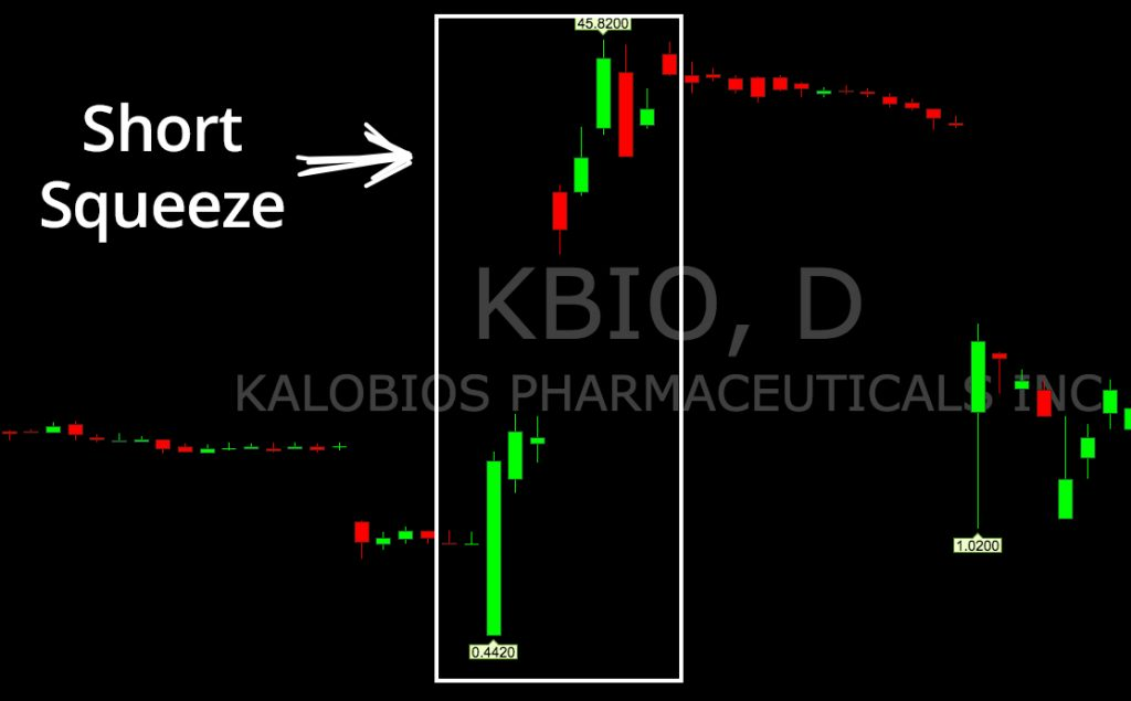 Short Squeeze Example