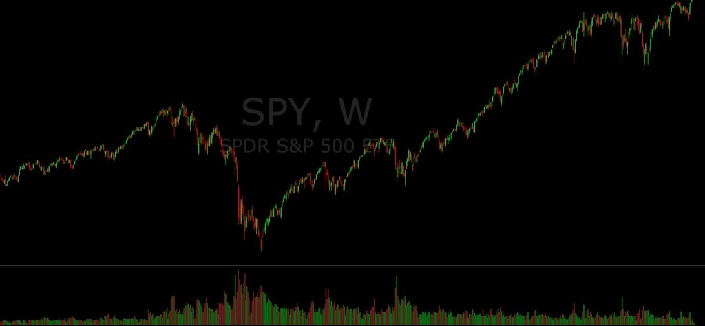 SPY Index Fund ETF