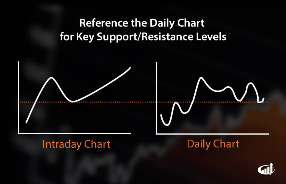dailycharts