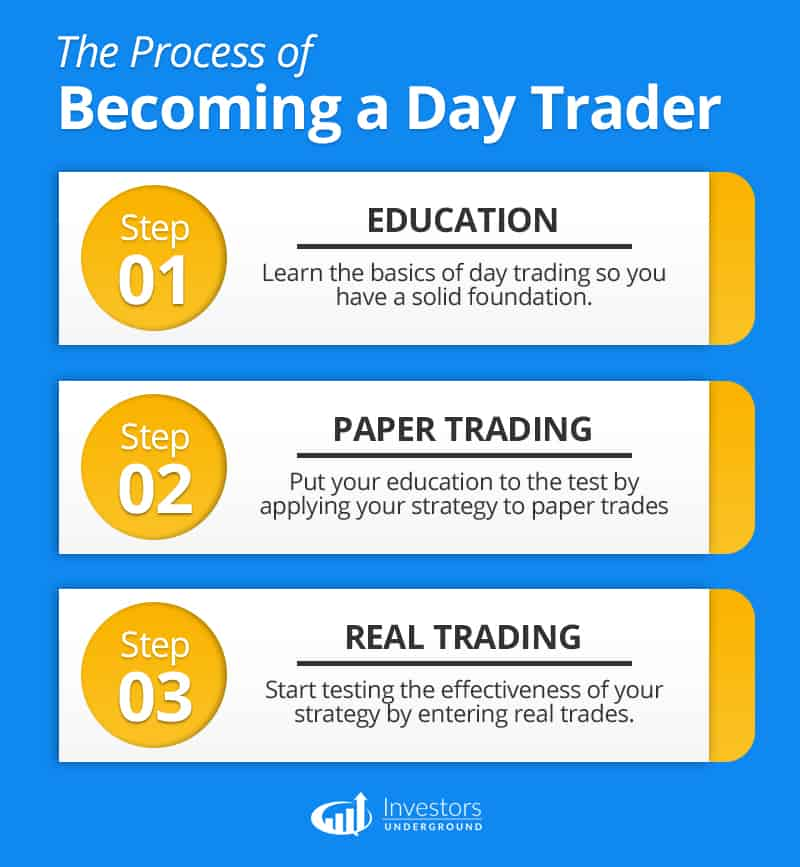 The Process of Paper Trading