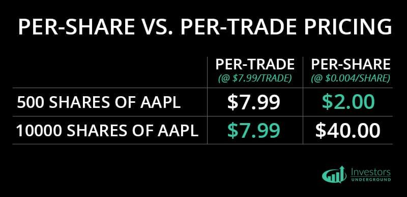 Per Share vs. Per Trade Pricing