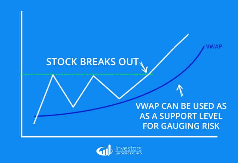 Gauging Risk with VWAP