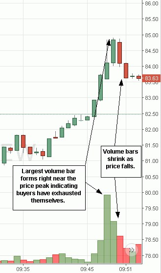 Volume is Important for Momentum Trading Strategies