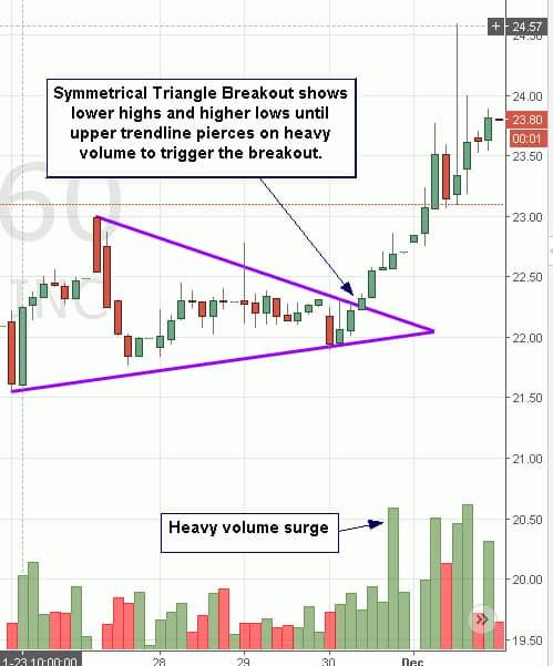 Symmetrical Triangle Breakout