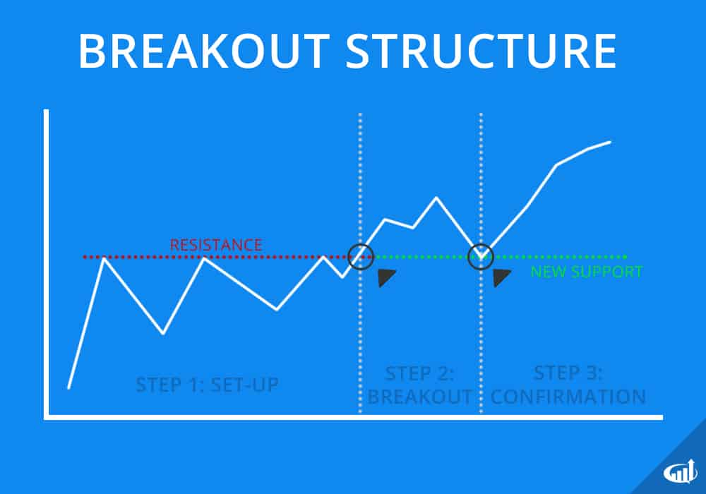 Stock Breakout Structure