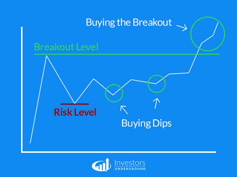 Buying Dips before a Breakout