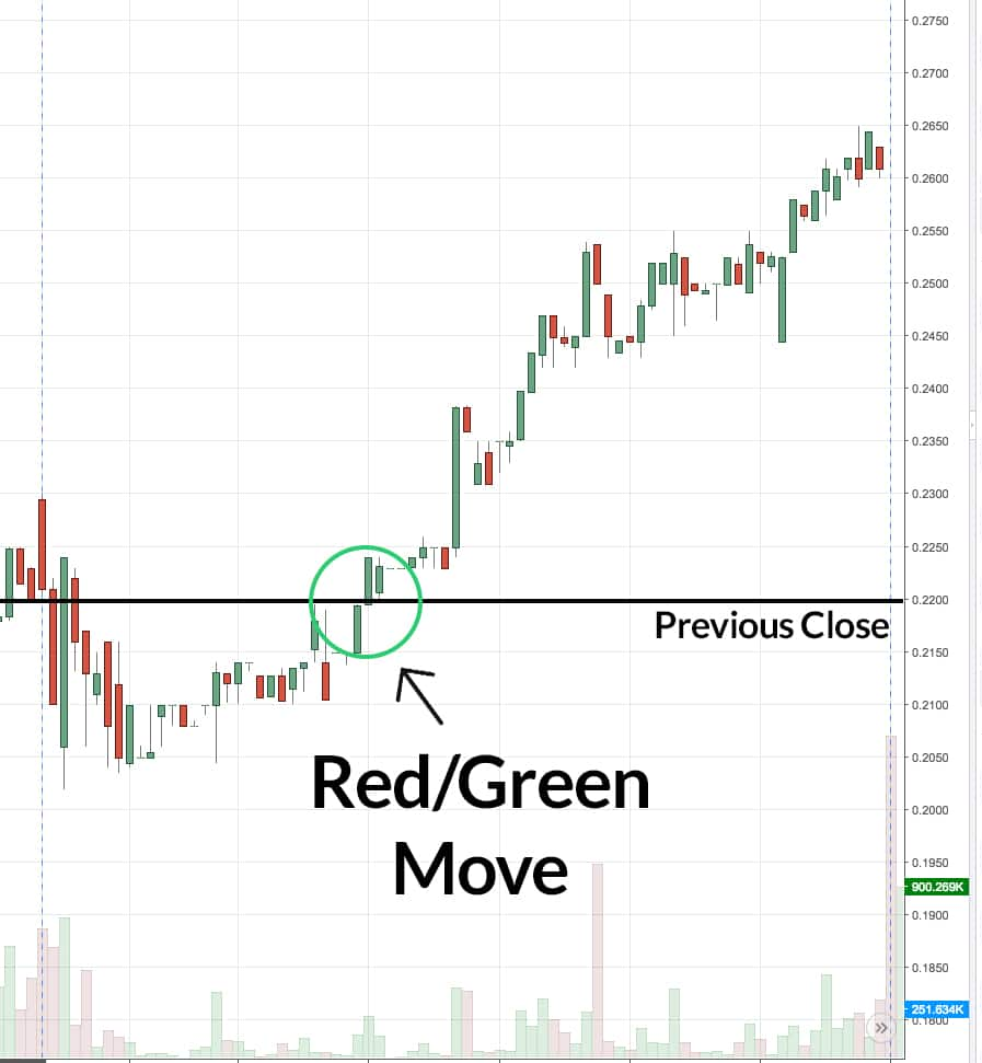 Red/Green Chart