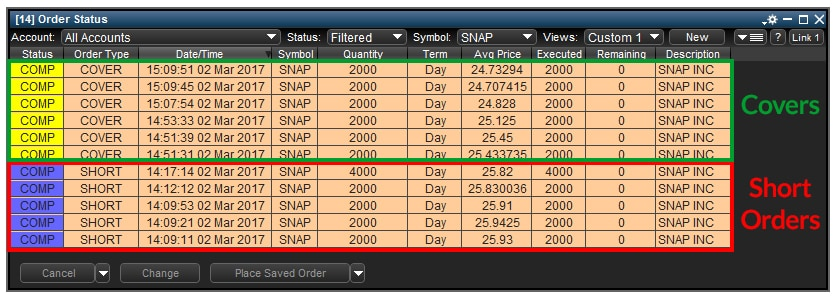 Snapchat Ipo Snap A Day Traders Approach