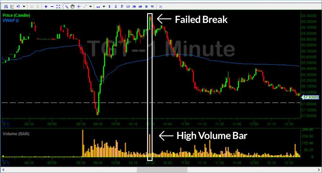 TGT Breakout Fail