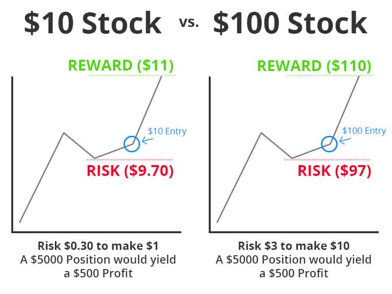 Cheap vs. Expensive Stocks
