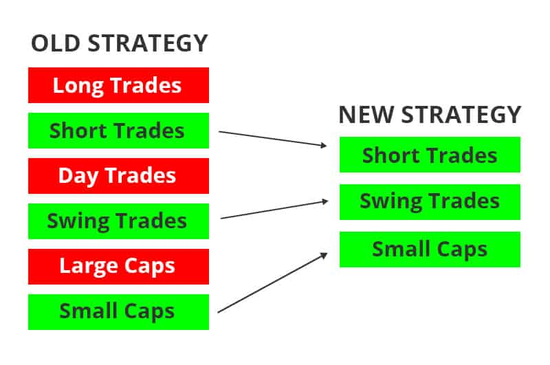 Improve Your Trading Strategy