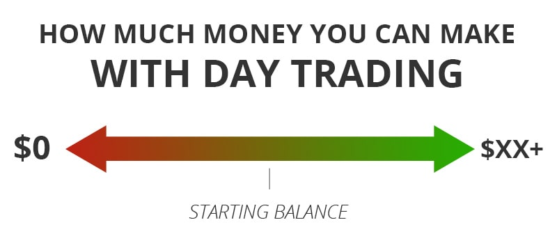 Make Money Trading
