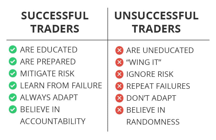Trading vs. Gambling