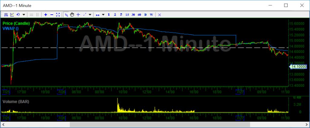 AMD - Chart