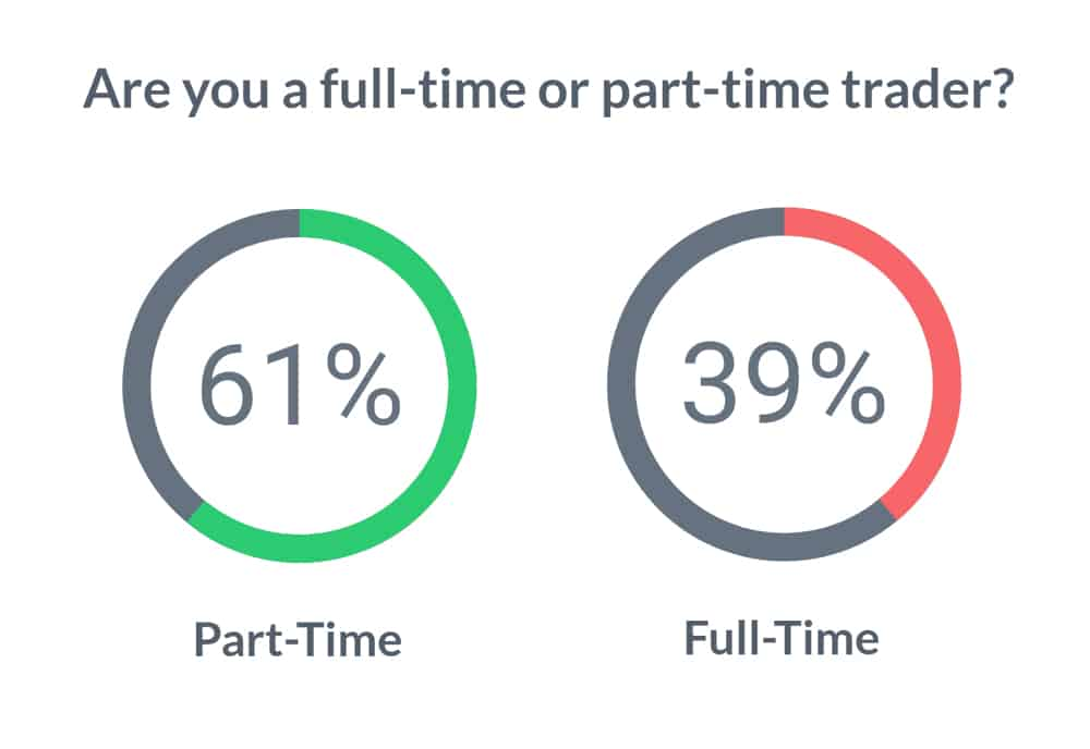 Full Time and Part Time Traders