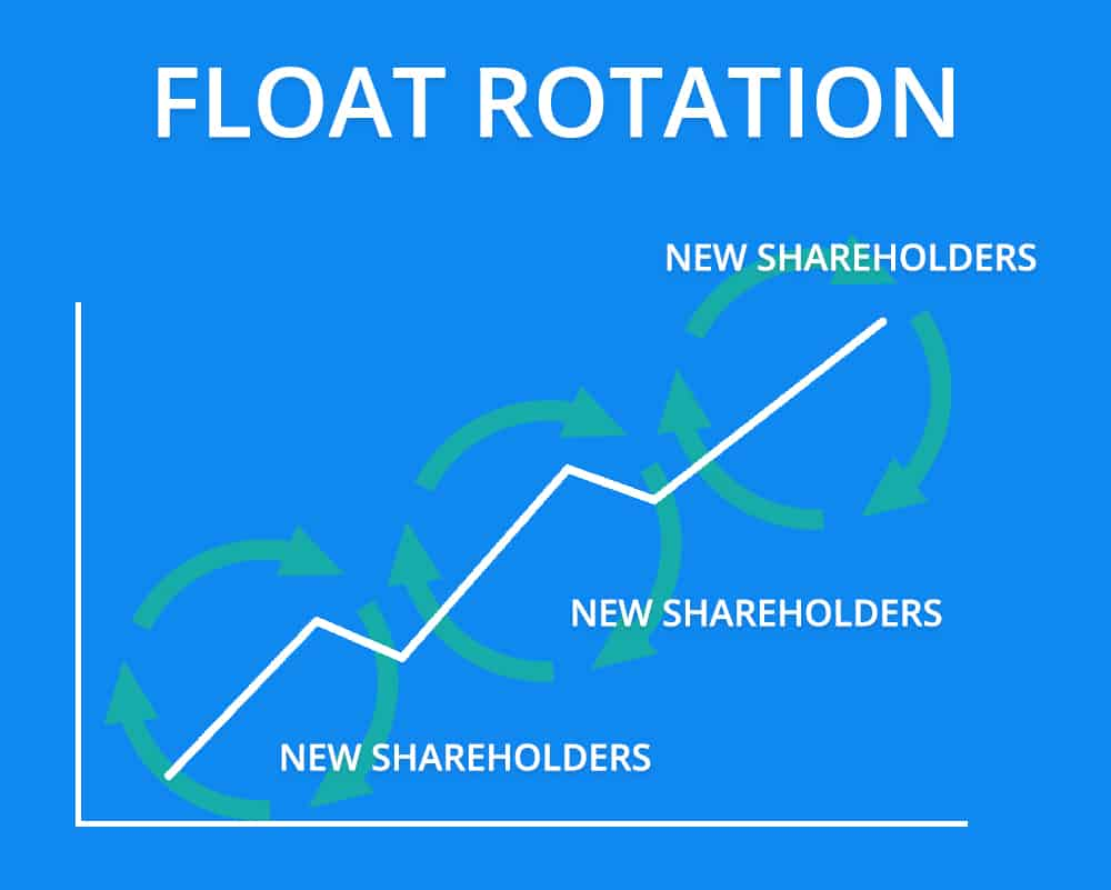 Float Rotation