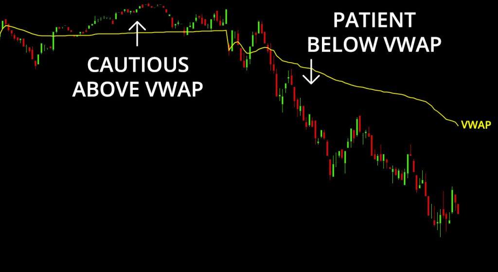 VWAP Short Selling