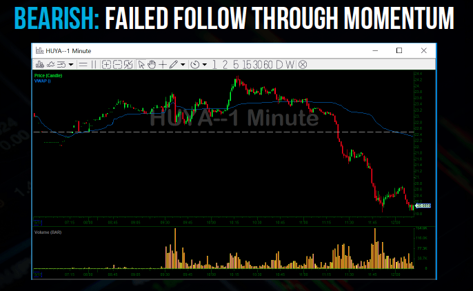 Failed Follow Through Momentum